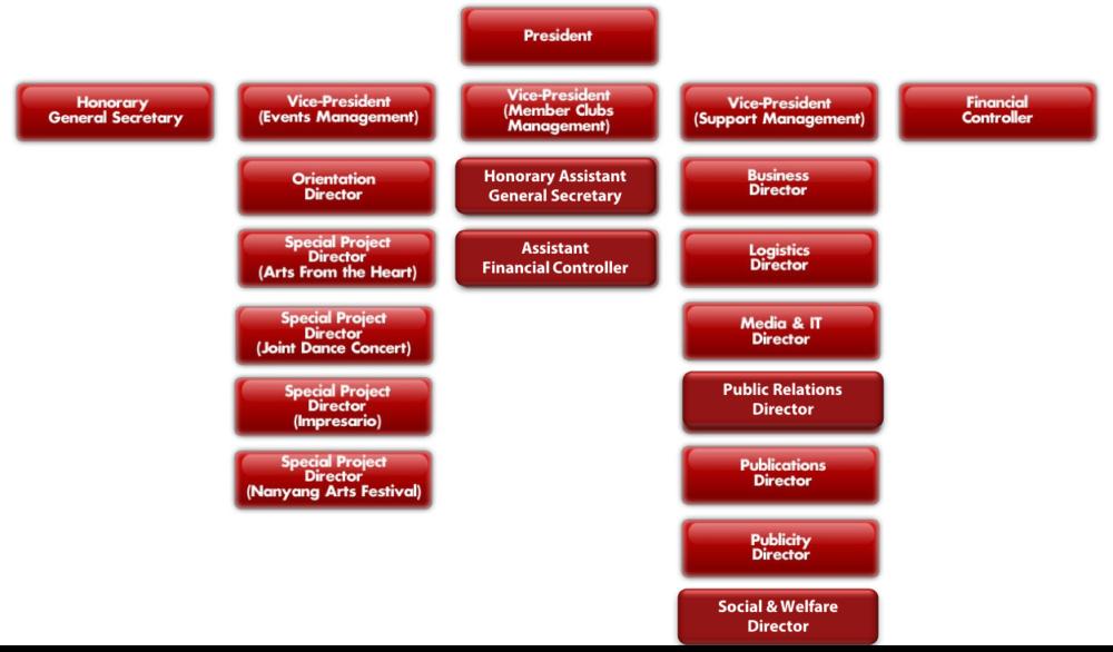 Organisation Structure-1