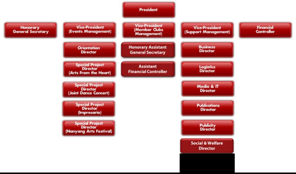 Organisation-Structure-2017-1024x611